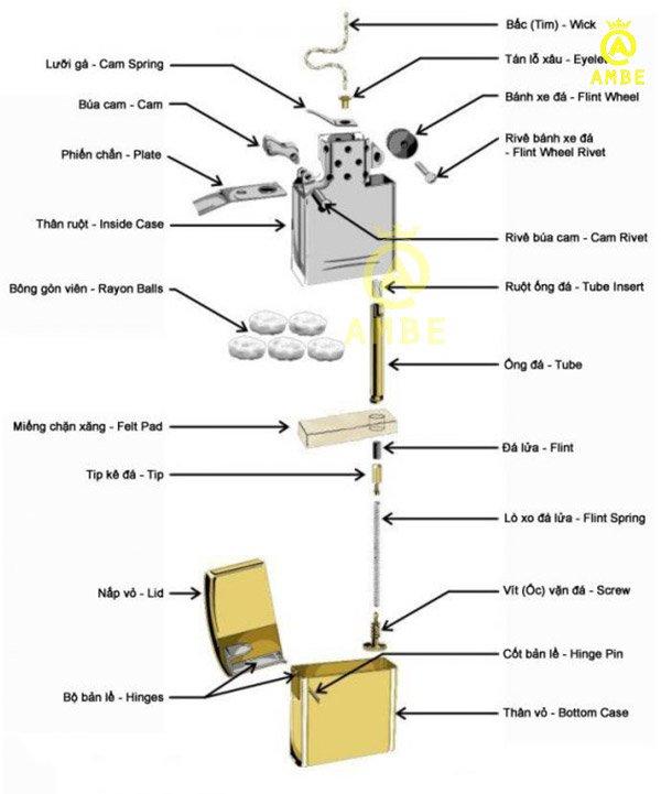 nguyên lý cấu tạo quẹt zippo
